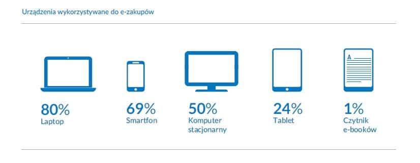 Urzadzenia wykorzystywane do e-zakupów