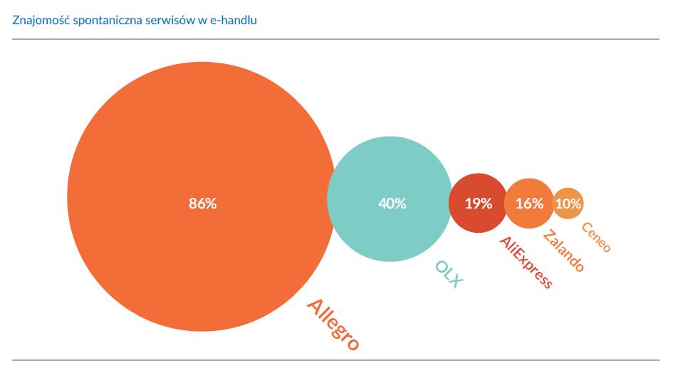 Znajomosc serwisow e-handlu w Polsce